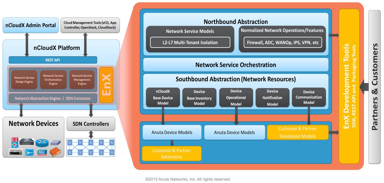 Anuta networks adds extensible network services to ncloudx ethan banks anuta enx slide altavistaventures Gallery