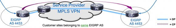 eigrp-otp-diagram