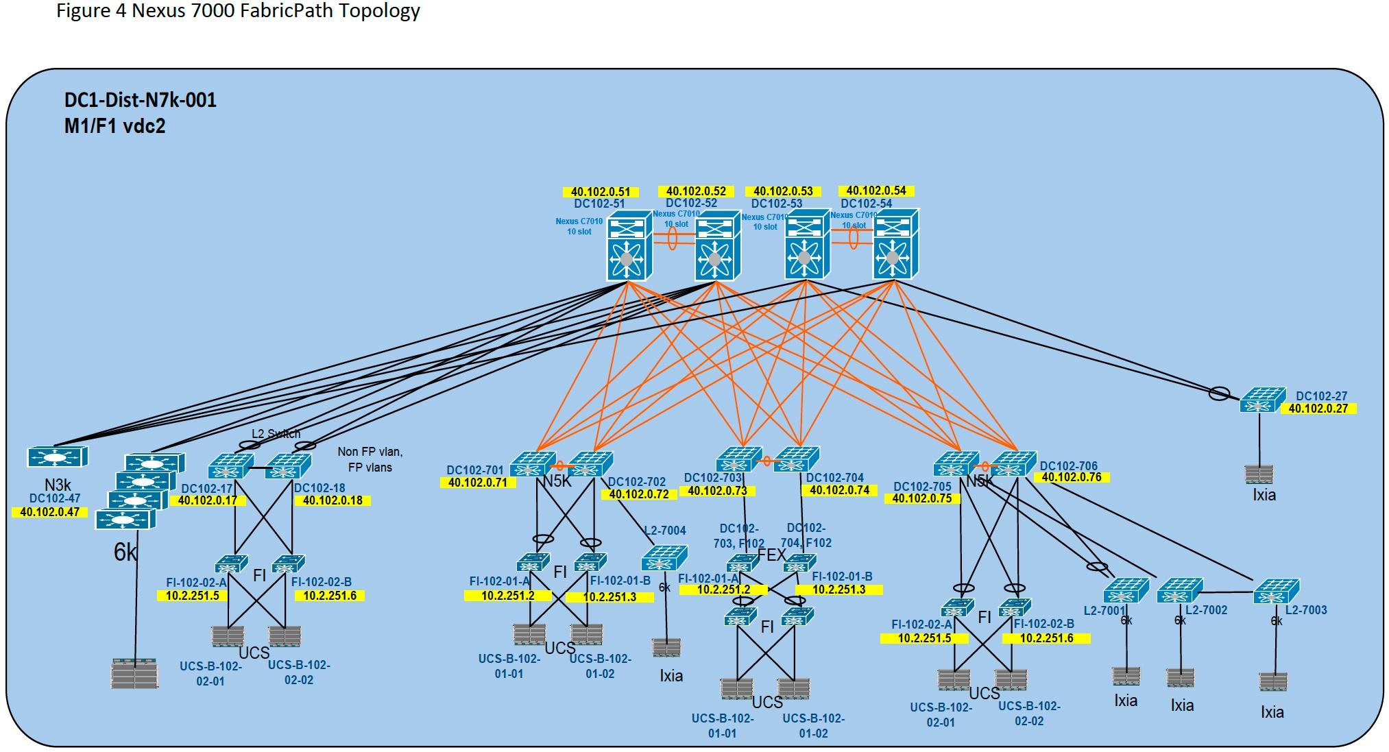 Burst Cisco Nexus Validation Testing Phase 2 Report Available Network Diagram Nvt Phase2 Example